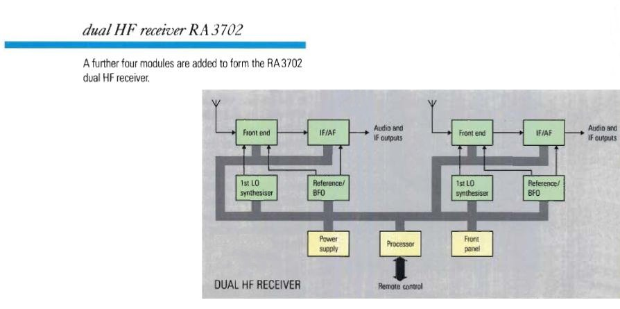 All about the Racal RA3701 and RA3712 Receivers in English